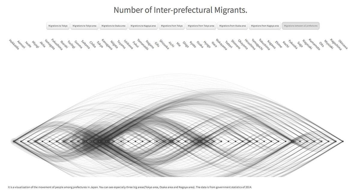 Number of Inter-prefectural Migrants.